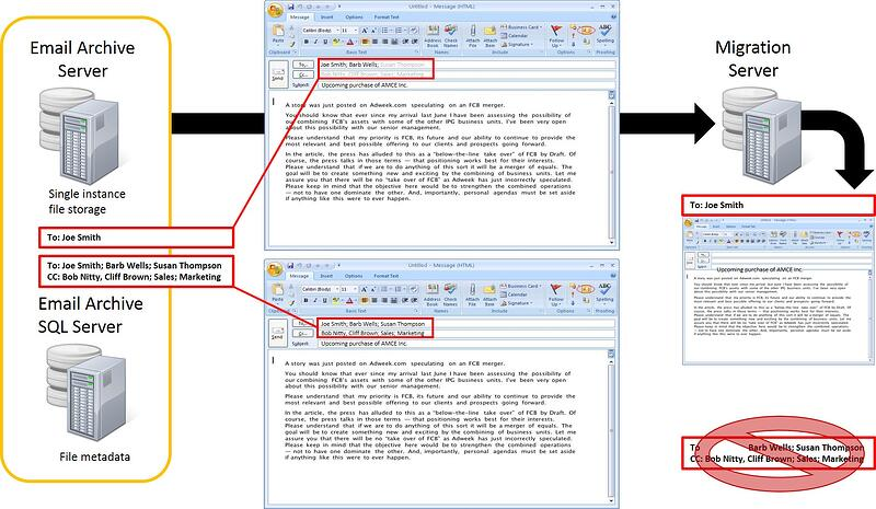 Metadata is lost if SQL database is not reconciled