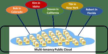 Multi-Tenancy Public Cloud