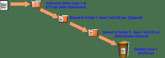 Potential email metadata creation