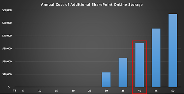 SharePoint storage cost projection