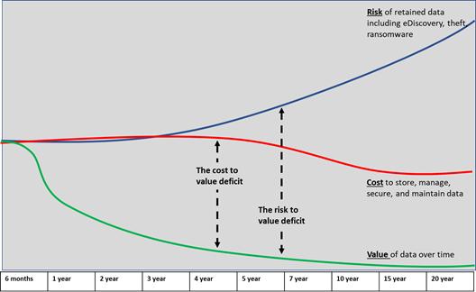 chart data cost vs risk vs value