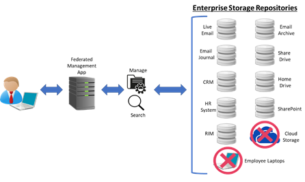Federated Information Management