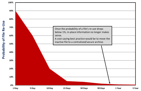 probability of file re-use chart